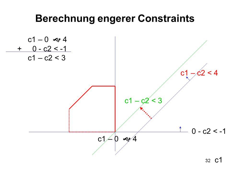 32 Berechnung engerer Constraints c1 c1 – c2 < 4 0 - c2 < -1 c1 – 0  4 c1 – c2 < 3 c1 – 0  4 + 0 - c2 < -1 c1 – c2 < 3