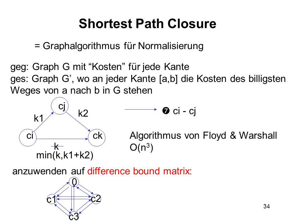 34 Shortest Path Closure = Graphalgorithmus für Normalisierung ci cj ck k1 k2 k  ci - cj min(k,k1+k2) Algorithmus von Floyd & Warshall O(n 3 ) geg: Graph G mit Kosten für jede Kante ges: Graph G', wo an jeder Kante [a,b] die Kosten des billigsten Weges von a nach b in G stehen anzuwenden auf difference bound matrix: c1 c3 0 c2