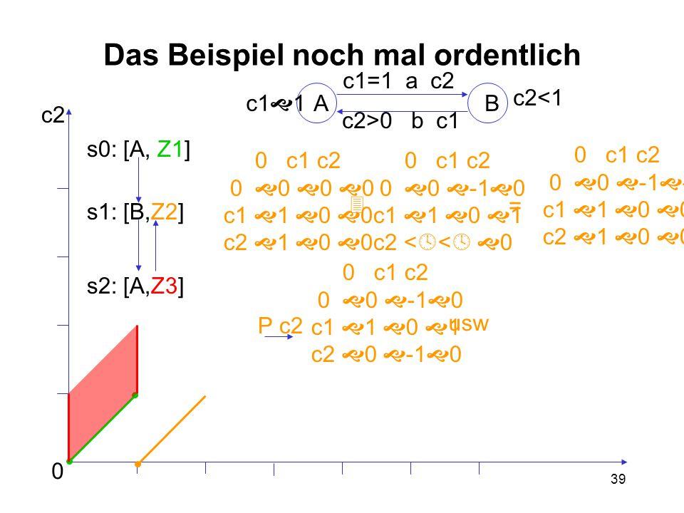 39 Das Beispiel noch mal ordentlich AB c1  1 c2<1 c1=1 a c2 c2>0 b c1 0 c2 s0: [A, Z1] s1: [B,Z2] s2: [A,Z3] 0 c1 c2 0  0  -1  -1 c1  1  0  0 c2  1  0  0 0 c1 c2 0  0  0  0 c1  1  0  0 c2  1  0  0 0 c1 c2 0  0  -1  0 c1  1  0  1 c2 <  <   0  = 0 c1 c2 0  0  -1  0 c1  1  0  1 c2  0  -1  0 P c2 usw