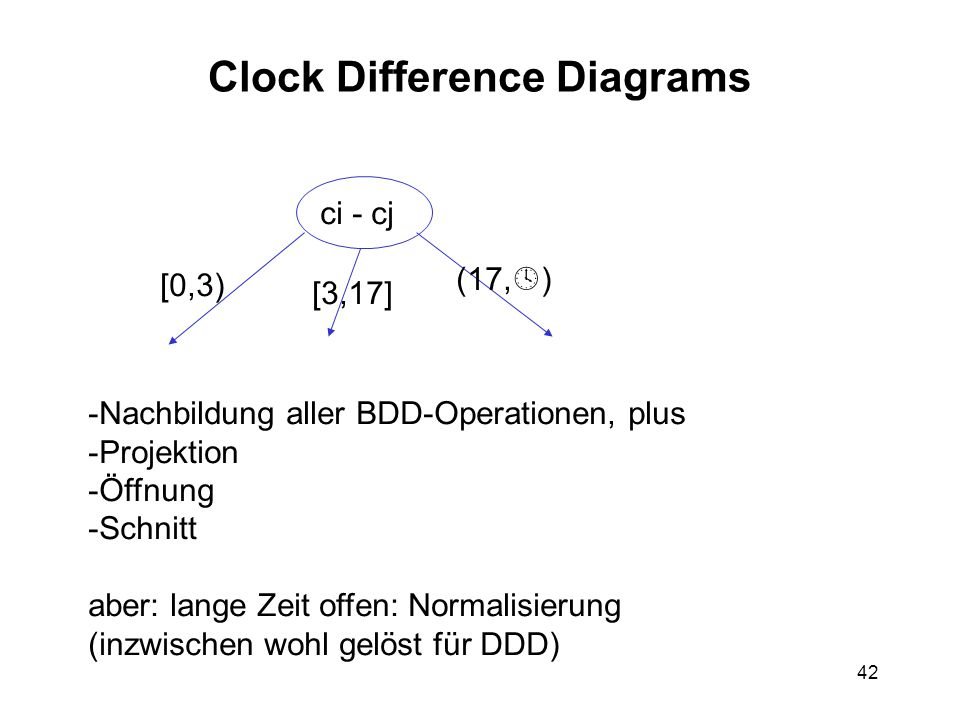 42 Clock Difference Diagrams ci - cj [0,3) [3,17] (17,  ) -Nachbildung aller BDD-Operationen, plus -Projektion -Öffnung -Schnitt aber: lange Zeit offen: Normalisierung (inzwischen wohl gelöst für DDD)
