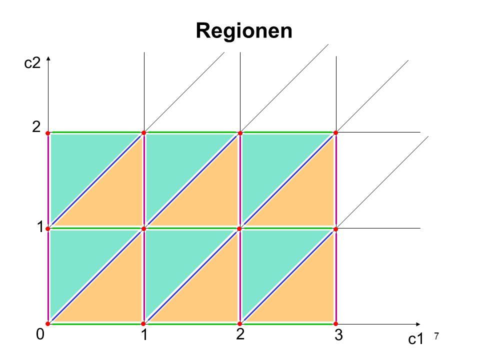 8 Problem des Regionengraphs Es gibt viele Regionen: Sei #C = n und K max.