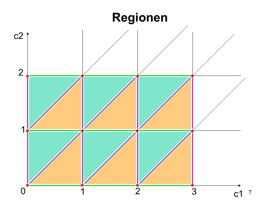 18 Beispiel AB c1  1 c2<1 c1=1 a c2 c2>0 b c1 A,  c1  =0,  c2  =0,{0,c1,c2} A,  c1  =0,  c2  =0,{0},{c1,c2} A,  c1  =1,  c2  =1,{0,c1,c2} B,  c1  =1,  c2  =0,{0,c1,c2} B,  c1  =1,  c2  =0,{0},{c1,c2} A,  c1  =0,  c2  =0,{0,c1},{c2} A,  c1  =0,  c2  =0,{0},{c1},{c2} A,  c1  =0,  c2  =1,{0,c2},{c1} A,  c1  =0,  c2  =1,{0},{c2},{c1} A,  c1  =1,  c2  =1,{0,c1},{c2} c2 c1 1 2 2 1    b     a 0