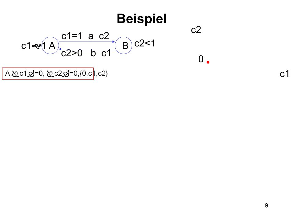 9 Beispiel AB c1  1 c2<1 c1=1 a c2 c2>0 b c1 A,  c1  =0,  c2  =0,{0,c1,c2} c2 c1 0