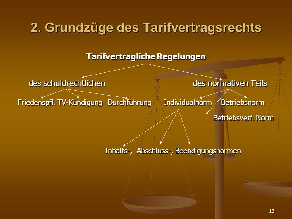 12 2. Grundzüge des Tarifvertragsrechts Tarifvertragliche Regelungen des schuldrechtlichendes normativen Teils Friedenspfl. TV-Kündigung DurchführungI