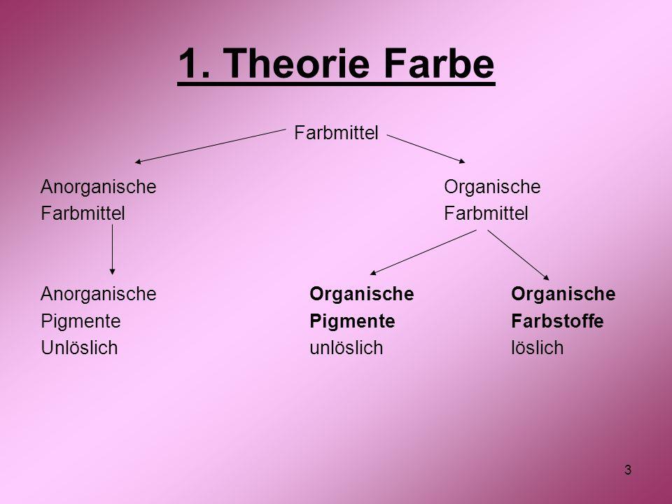 3 1. Theorie Farbe Farbmittel Anorganische OrganischeFarbmittel Anorganische Organische Organische PigmentePigmenteFarbstoffe Unlöslichunlöslichlöslic