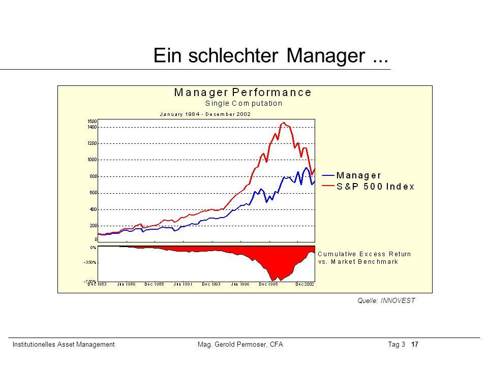 Tag 3 17Institutionelles Asset ManagementMag. Gerold Permoser, CFA Ein schlechter Manager... Quelle: INNOVEST