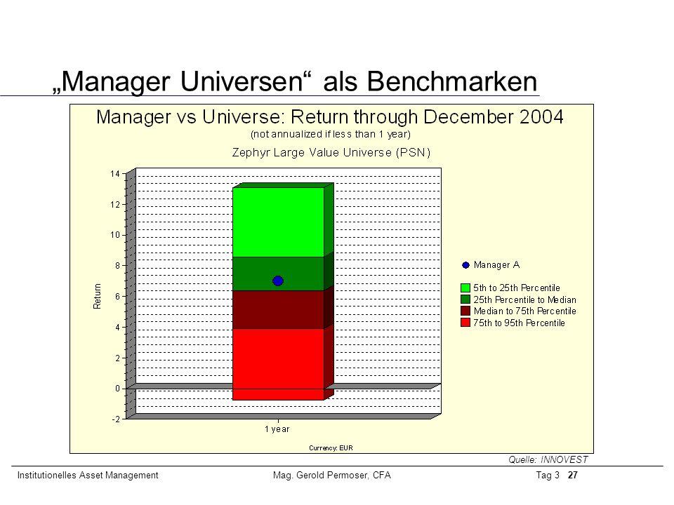 """Tag 3 27Institutionelles Asset ManagementMag. Gerold Permoser, CFA """"Manager Universen"""" als Benchmarken Quelle: INNOVEST"""