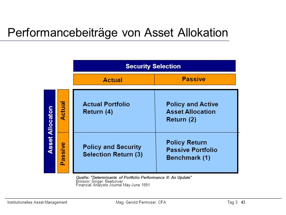 Tag 3 43Institutionelles Asset ManagementMag. Gerold Permoser, CFA Performancebeiträge von Asset Allokation Policy Return Passive Portfolio Benchmark