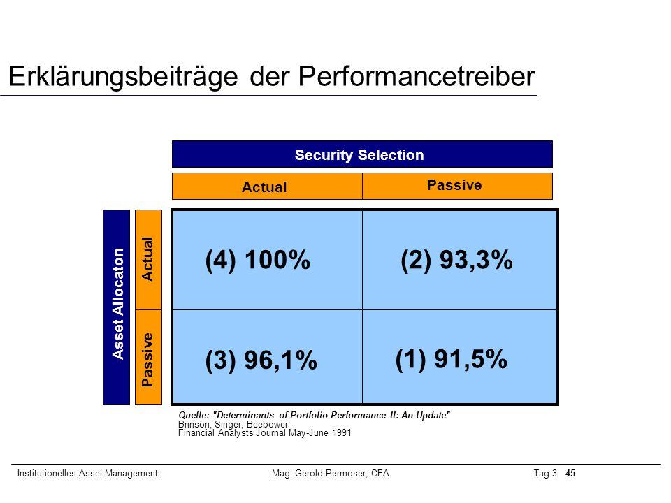 Tag 3 45Institutionelles Asset ManagementMag. Gerold Permoser, CFA Erklärungsbeiträge der Performancetreiber (1) 91,5% (3) 96,1% (4) 100%(2) 93,3% Act