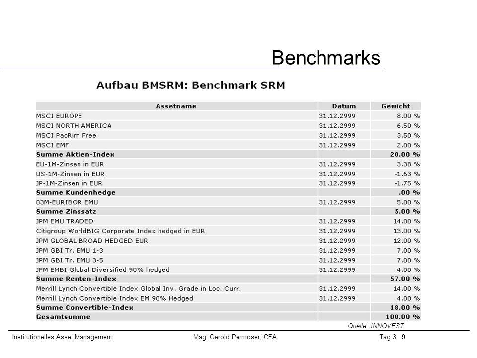 Tag 3 9Institutionelles Asset ManagementMag. Gerold Permoser, CFA Benchmarks Quelle: INNOVEST