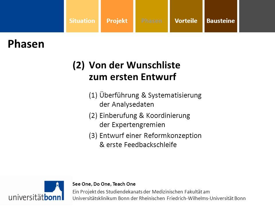 (2)Von der Wunschliste zum ersten Entwurf (1)Überführung & Systematisierung der Analysedaten (2)Einberufung & Koordinierung der Expertengremien (3)Entwurf einer Reformkonzeption & erste Feedbackschleife See One, Do One, Teach One Ein Projekt des Studiendekanats der Medizinischen Fakultät am Universitätsklinikum Bonn der Rheinischen Friedrich-Wilhelms-Universität Bonn Phasen BausteinePhasenVorteileProjektSituation