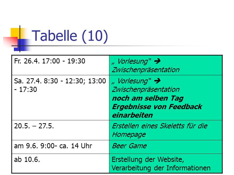 """Tabelle (10) Fr. 26.4. 17:00 - 19:30 """" Vorlesung""""  Zwischenpräsentation Sa. 27.4. 8:30 - 12:30; 13:00 - 17:30 """" Vorlesung""""  Zwischenpräsentation noc"""