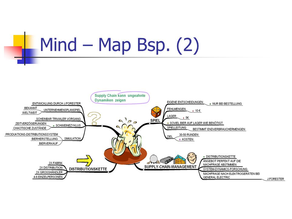Mind – Map Bsp. (2)