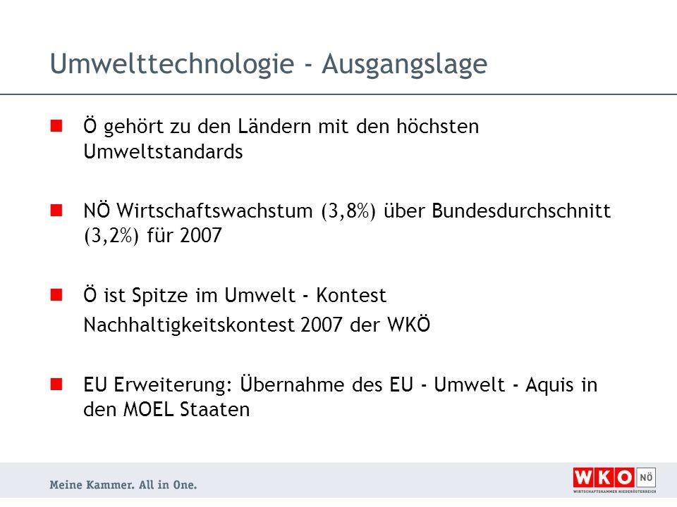 Ö gehört zu den Ländern mit den höchsten Umweltstandards NÖ Wirtschaftswachstum (3,8%) über Bundesdurchschnitt (3,2%) für 2007 Ö ist Spitze im Umwelt - Kontest Nachhaltigkeitskontest 2007 der WKÖ EU Erweiterung: Übernahme des EU - Umwelt - Aquis in den MOEL Staaten Umwelttechnologie - Ausgangslage