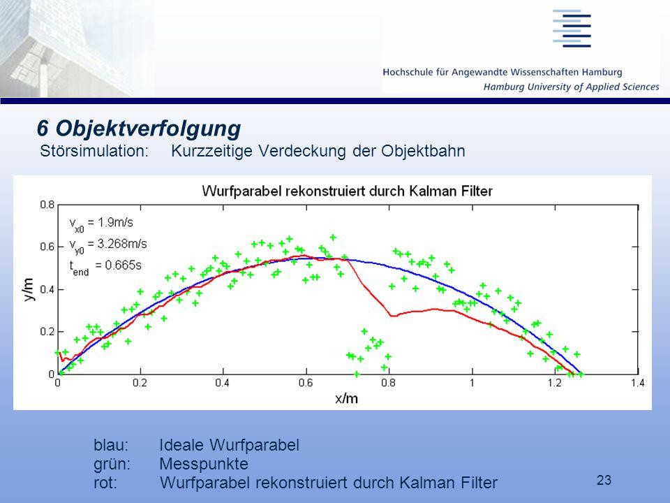 23 6 Objektverfolgung Störsimulation: Kurzzeitige Verdeckung der Objektbahn blau:Ideale Wurfparabel grün:Messpunkte rot: Wurfparabel rekonstruiert dur
