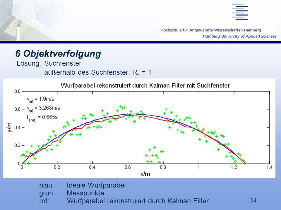 24 6 Objektverfolgung blau:Ideale Wurfparabel grün:Messpunkte rot: Wurfparabel rekonstruiert durch Kalman Filter Lösung: Suchfenster außerhalb des Suc