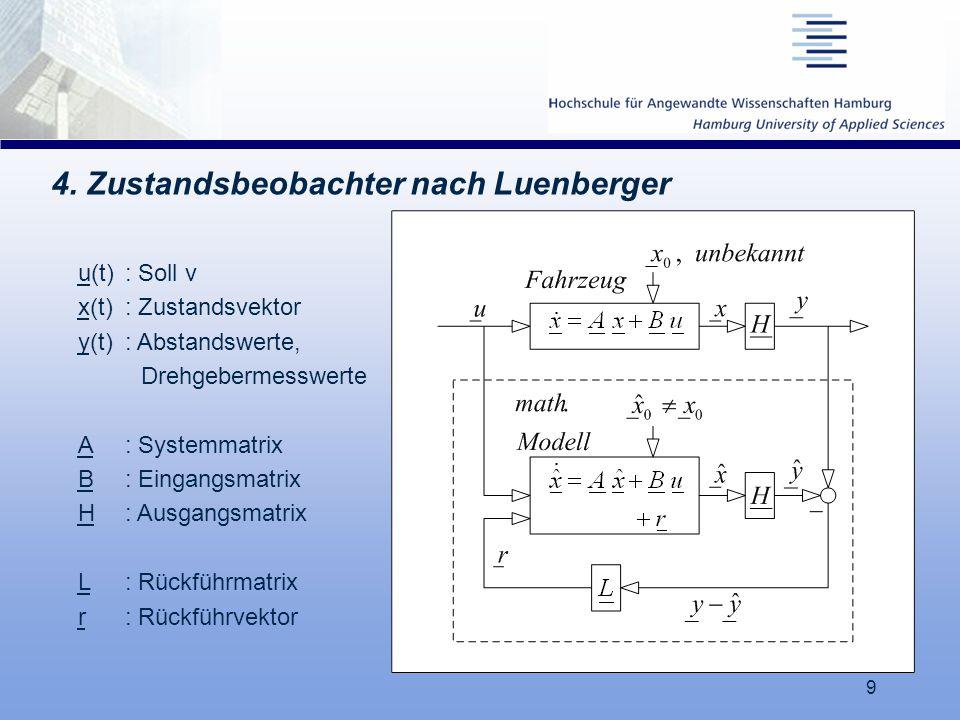 9 4. Zustandsbeobachter nach Luenberger u(t): Soll v x(t): Zustandsvektor y(t): Abstandswerte, Drehgebermesswerte A: Systemmatrix B: Eingangsmatrix H:
