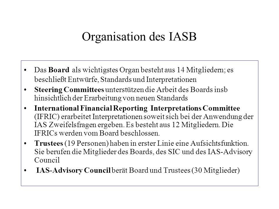 Organisation des IASB Das Board als wichtigstes Organ besteht aus 14 Mitgliedern; es beschließt Entwürfe, Standards und Interpretationen Steering Comm
