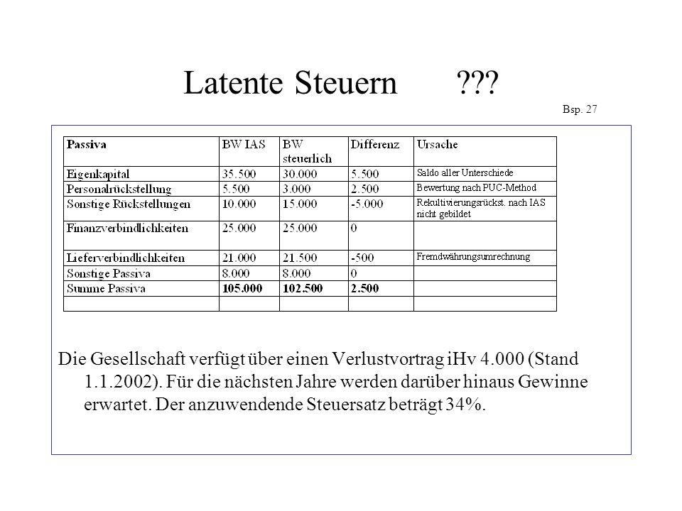 Latente Steuern??? Bsp. 27 Die Gesellschaft verfügt über einen Verlustvortrag iHv 4.000 (Stand 1.1.2002). Für die nächsten Jahre werden darüber hinaus