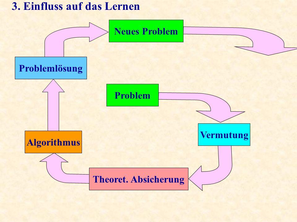 Problem Vermutung Theoret. Absicherung Algorithmus Problemlösung Neues Problem 3.