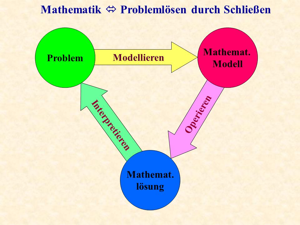 concrete phase 1 abstract phase concrete phase 2 concrete phase 3 concrete phase 4 concrete phase n The 2 step concept of mathematics abstracting concretising The power of mathematics is the power of concretising