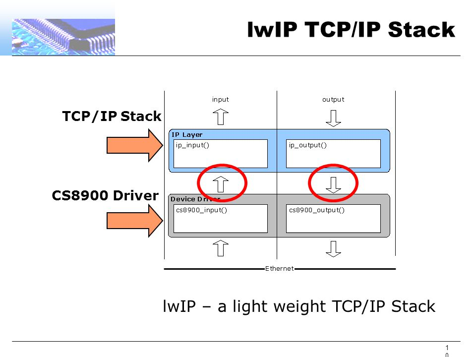 10 lwIP TCP/IP Stack TCP/IP Stack CS8900 Driver lwIP – a light weight TCP/IP Stack