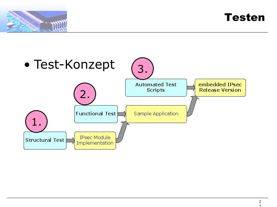 23 Testen Test-Konzept 1. 2. 3.