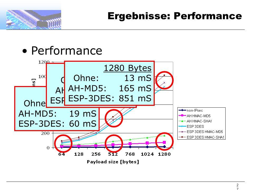 27 Ergebnisse: Performance Performance 64 Bytes Ohne: 5 mS AH-MD5:19 mS ESP-3DES:60 mS 512 Bytes Ohne: 8 mS AH-MD5:38 mS ESP-3DES:351 mS 1280 Bytes Ohne: 13 mS AH-MD5:165 mS ESP-3DES:851 mS