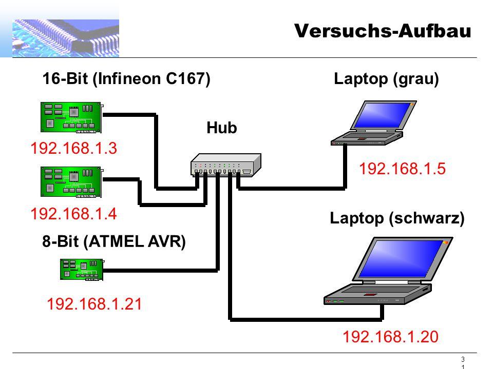 31 Versuchs-Aufbau 16-Bit (Infineon C167) 8-Bit (ATMEL AVR) Laptop (grau) Laptop (schwarz) Hub 192.168.1.21 192.168.1.20 192.168.1.5 192.168.1.3 192.168.1.4