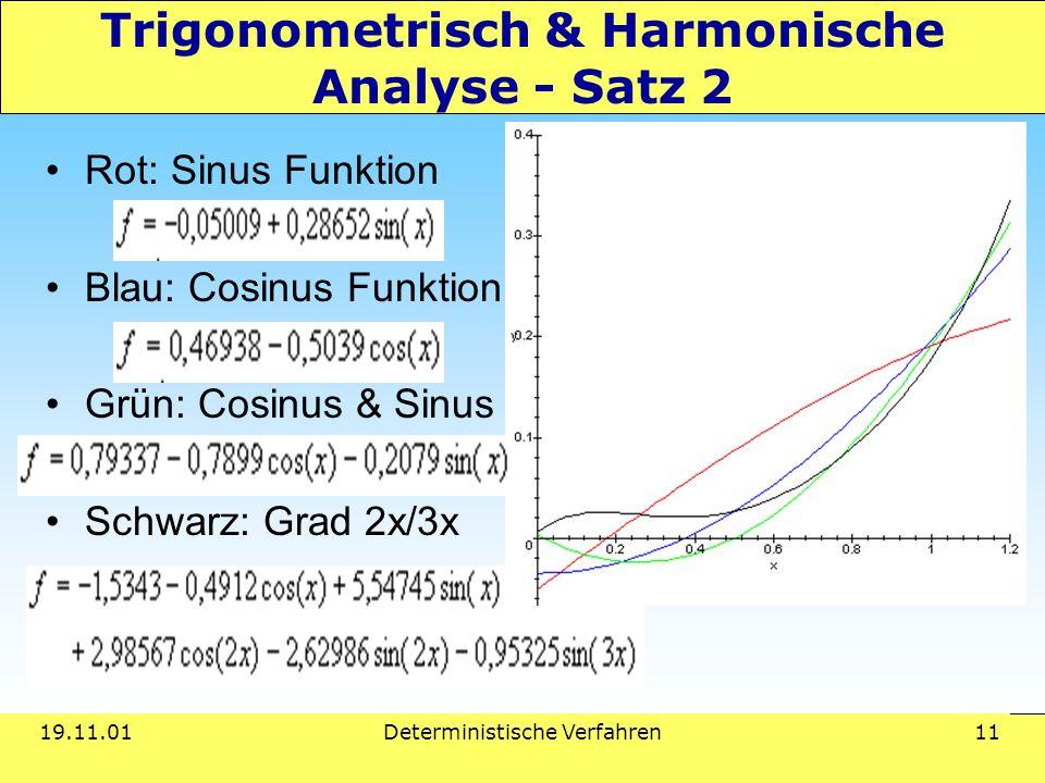 19.11.01Deterministische Verfahren 11 Trigonometrisch & Harmonische Analyse - Satz 2 Rot: Sinus Funktion Blau: Cosinus Funktion Grün: Cosinus & Sinus