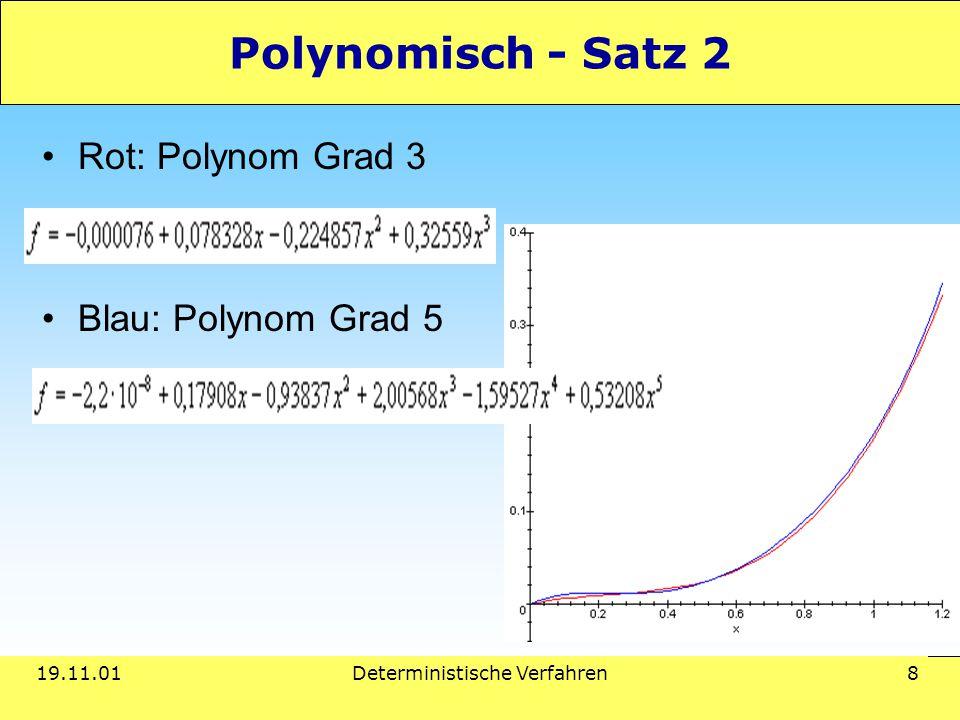 19.11.01Deterministische Verfahren 8 Polynomisch - Satz 2 Rot: Polynom Grad 3 Blau: Polynom Grad 5