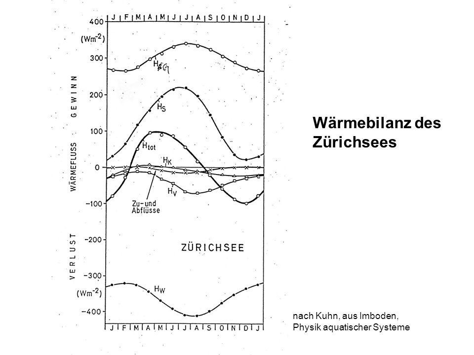 Wärmebilanz des Zürichsees nach Kuhn, aus Imboden, Physik aquatischer Systeme