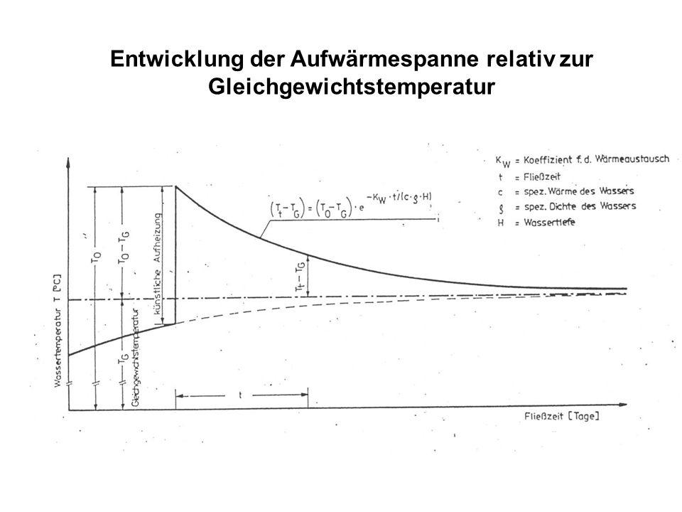 Entwicklung der Aufwärmespanne relativ zur Gleichgewichtstemperatur