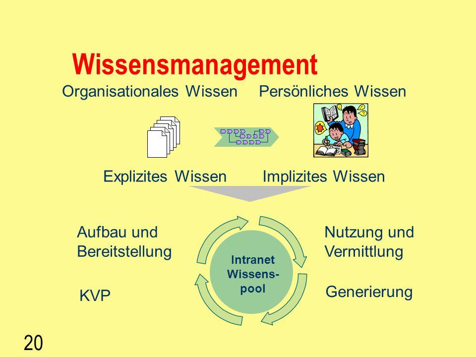 19 Wissensmanagement (Abdecker, Hinkelmann, Maus, Müller) Wissensmanagement ist ein: systematischer und strukturierter ganzheitlicher Ansatz der impli