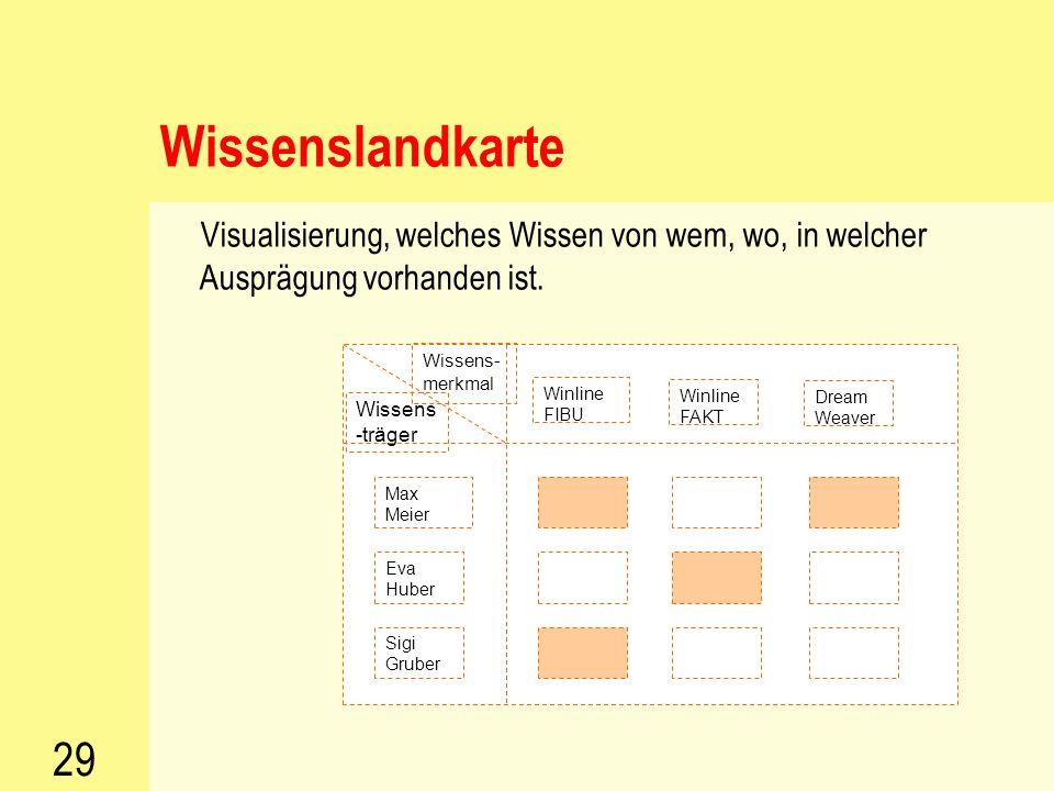 28 Instrumente des Wissensmanagements  Wissenslandkarten  Verzeichnisse von Wissensträgern  Kategorisierung und Speicherung von Wissen & Erfahrunge