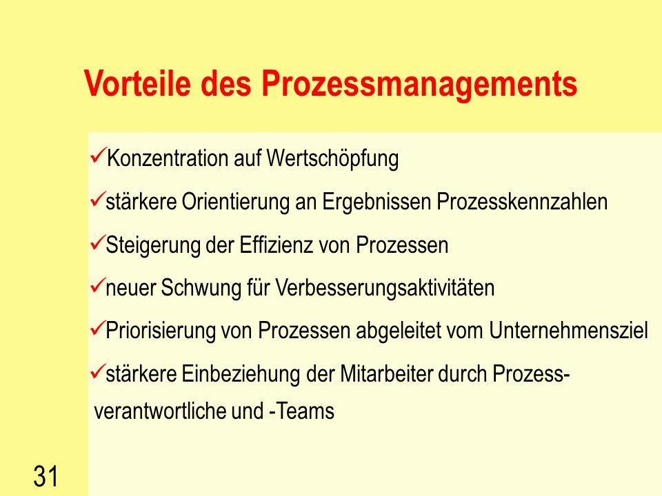 30 Aufbau eines Prozessmanagement- Systems als Basis für das Wissensmanagement