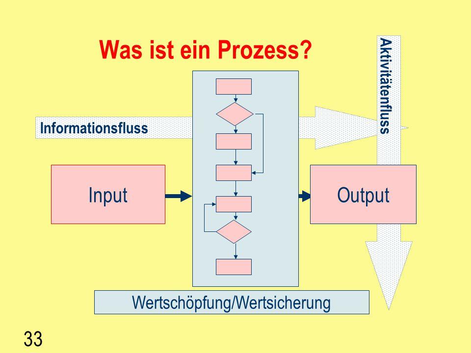 32 Prozess – Definition - Beispiel Ein Prozess ist die Transformation von einer Menge von Inputs (Füllung, Fell, Nasen, Augen, Schnittmuster,...) in e