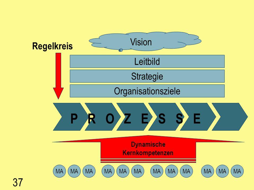 36 Prozessmanagement in der ÜFA 1.Bewerbung, Aufbauorganisation, Umfeld, Leitbild, Ziele 2. Prozesse finden (Tätigkeiten sammeln und clustern) auswähl