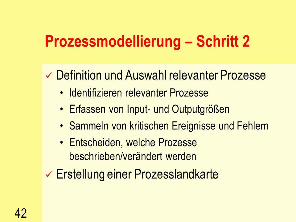 41 Prozessmodellierung – Schritt 1 Sammeln aller relevanten Tätigkeiten Clustern nach Tätigkeitsfeldern Suchen von Überbegriffen zu den Tätigkeitsfeld