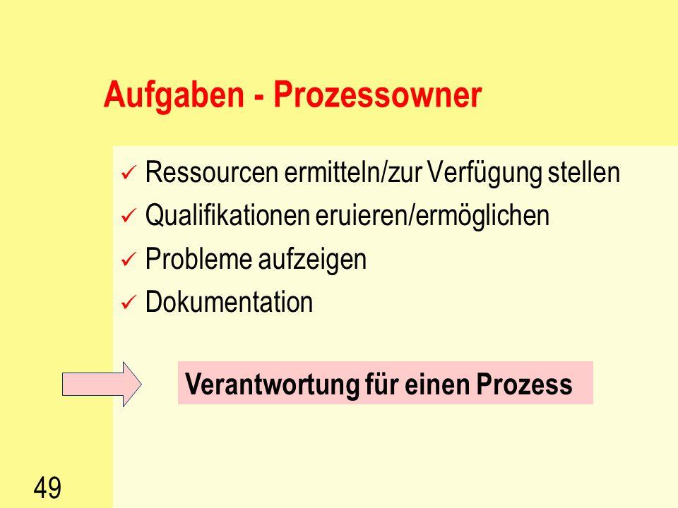 48 Prozessmodellierung – Schritt 4 und 5 Gestalten der Prozesse Anfang (Input) und Ende (Output) sowie Detaillierungsgrad festlegen Schritte bestimmen