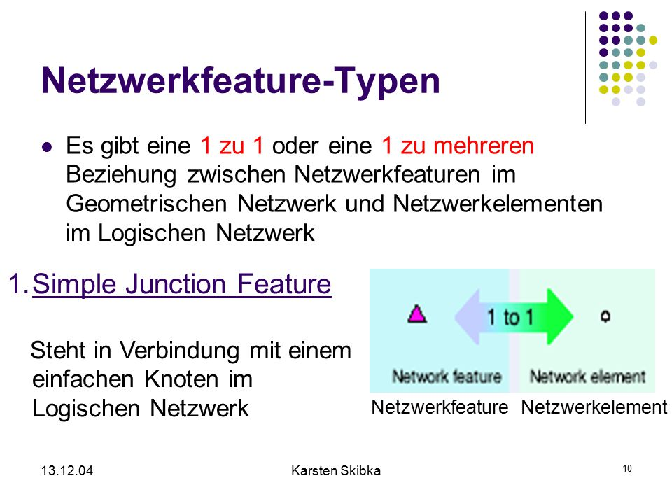13.12.04Karsten Skibka 10 Netzwerkfeature-Typen Es gibt eine 1 zu 1 oder eine 1 zu mehreren Beziehung zwischen Netzwerkfeaturen im Geometrischen Netzw