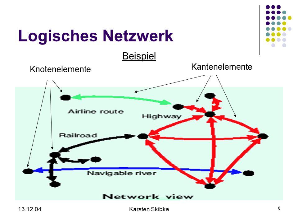 13.12.04Karsten Skibka 8 Logisches Netzwerk Beispiel Kantenelemente Knotenelemente