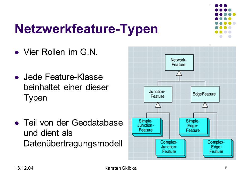 13.12.04Karsten Skibka 9 Netzwerkfeature-Typen Vier Rollen im G.N. Jede Feature-Klasse beinhaltet einer dieser Typen Teil von der Geodatabase und dien