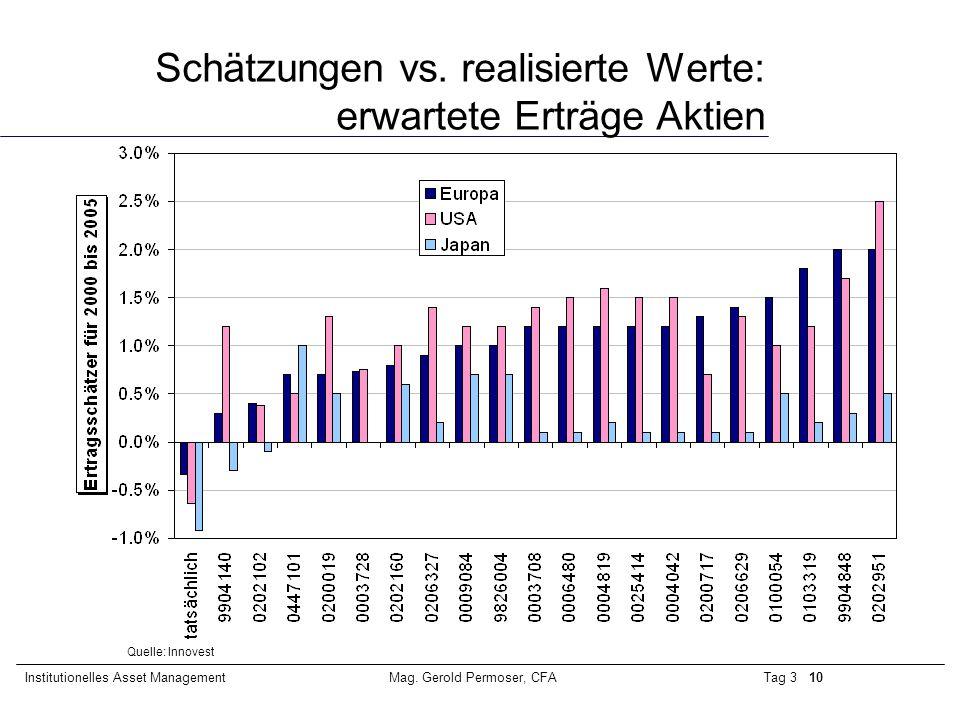 Tag 3 10Institutionelles Asset ManagementMag. Gerold Permoser, CFA Schätzungen vs. realisierte Werte: erwartete Erträge Aktien Quelle: Innovest