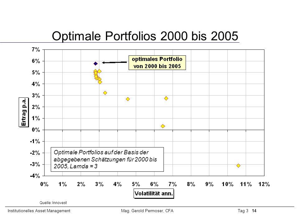 Tag 3 14Institutionelles Asset ManagementMag. Gerold Permoser, CFA Optimale Portfolios 2000 bis 2005 Optimale Portfolios auf der Basis der abgegebenen