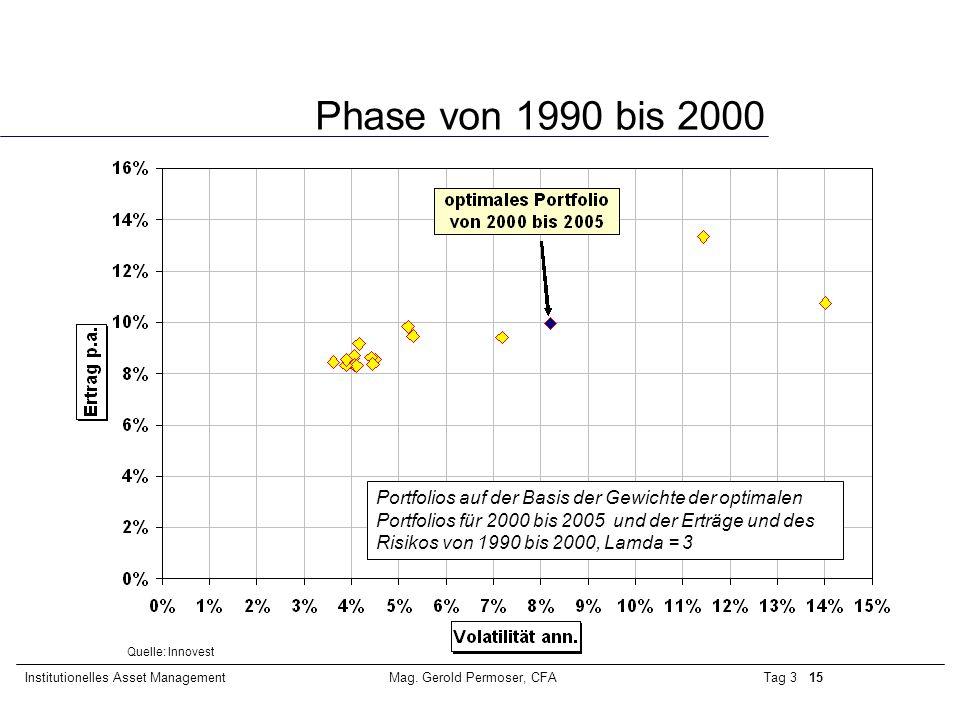 Tag 3 15Institutionelles Asset ManagementMag. Gerold Permoser, CFA Phase von 1990 bis 2000 Portfolios auf der Basis der Gewichte der optimalen Portfol