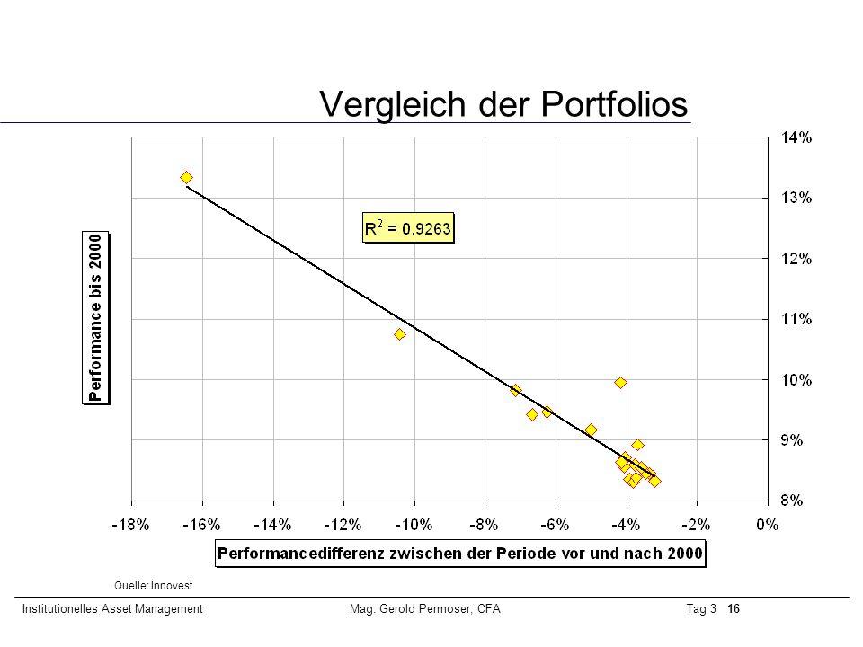 Tag 3 16Institutionelles Asset ManagementMag. Gerold Permoser, CFA Vergleich der Portfolios Quelle: Innovest
