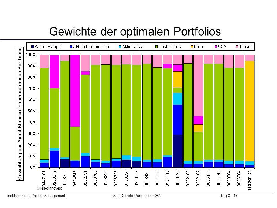 Tag 3 17Institutionelles Asset ManagementMag. Gerold Permoser, CFA Gewichte der optimalen Portfolios Quelle: Innovest