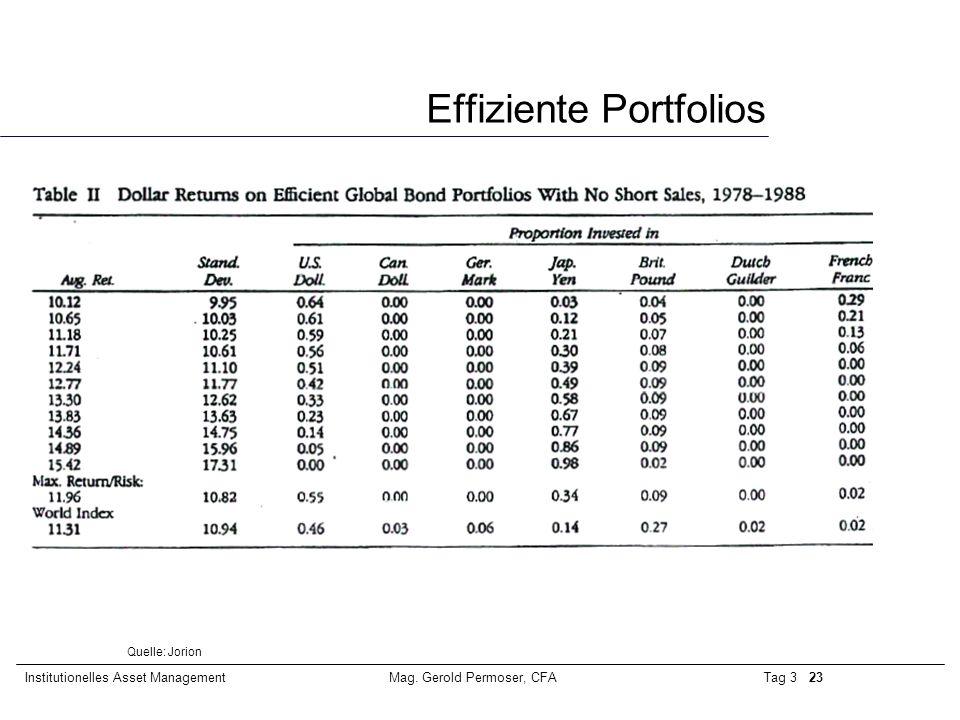 Tag 3 23Institutionelles Asset ManagementMag. Gerold Permoser, CFA Effiziente Portfolios Quelle: Jorion
