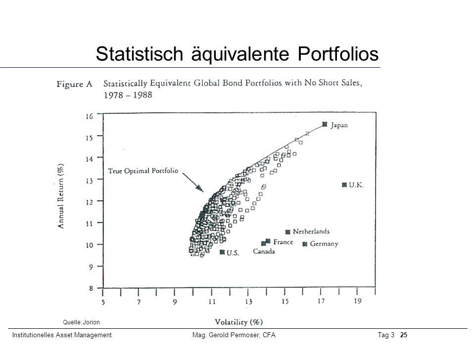 Tag 3 25Institutionelles Asset ManagementMag. Gerold Permoser, CFA Statistisch äquivalente Portfolios Quelle: Jorion